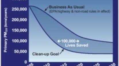 Diesel_health_in_america-chart_resize